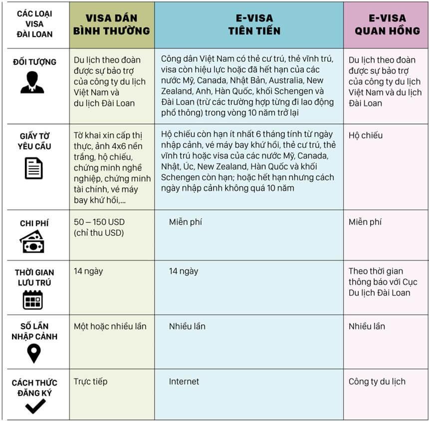 Phân biệt 3 loại visa Đài Loan
